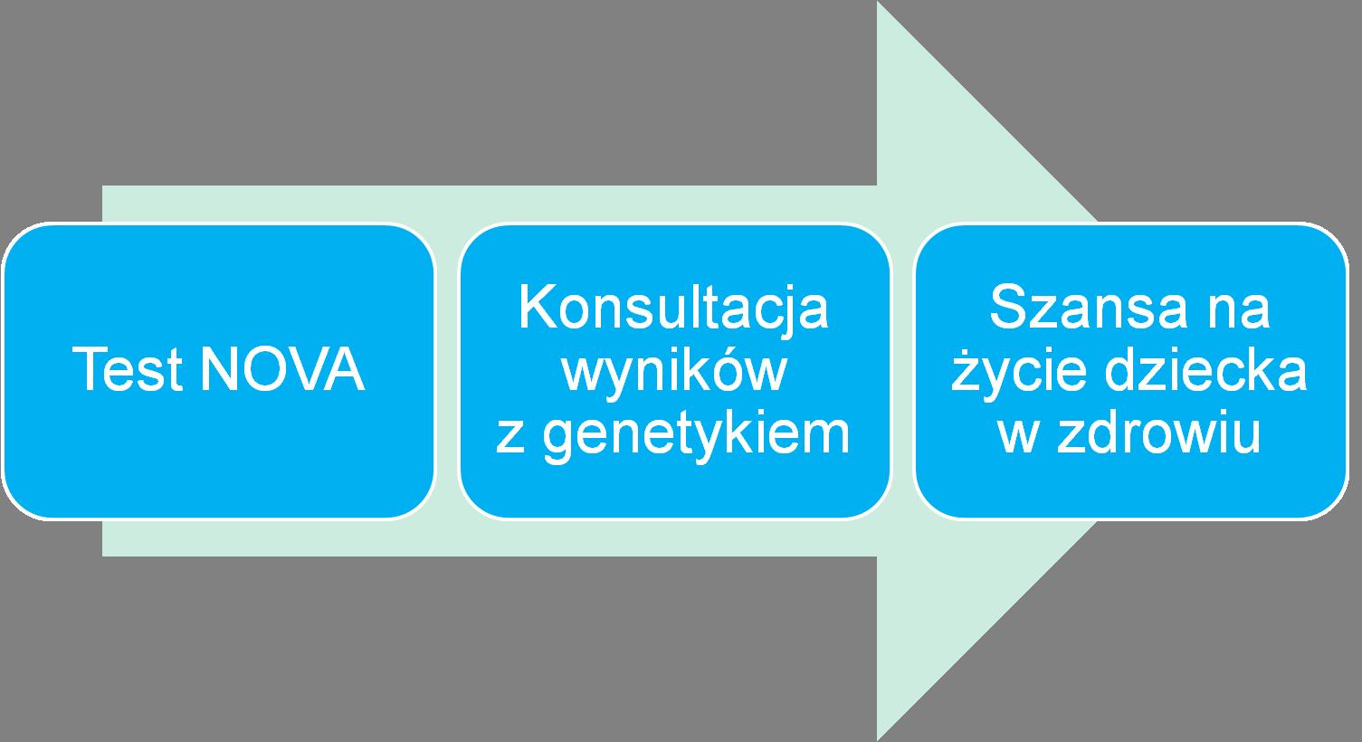 kompleksowość testu NOVA