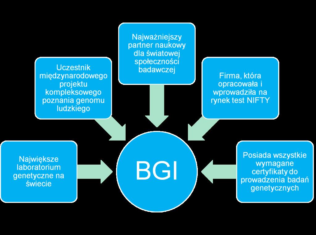 BGI - informacje