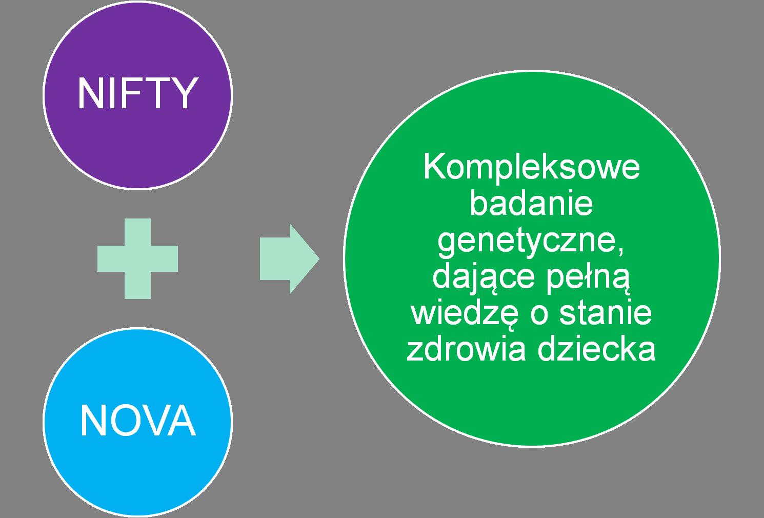 NIFTY + NOVA - kompleksowe badanie genetyczne