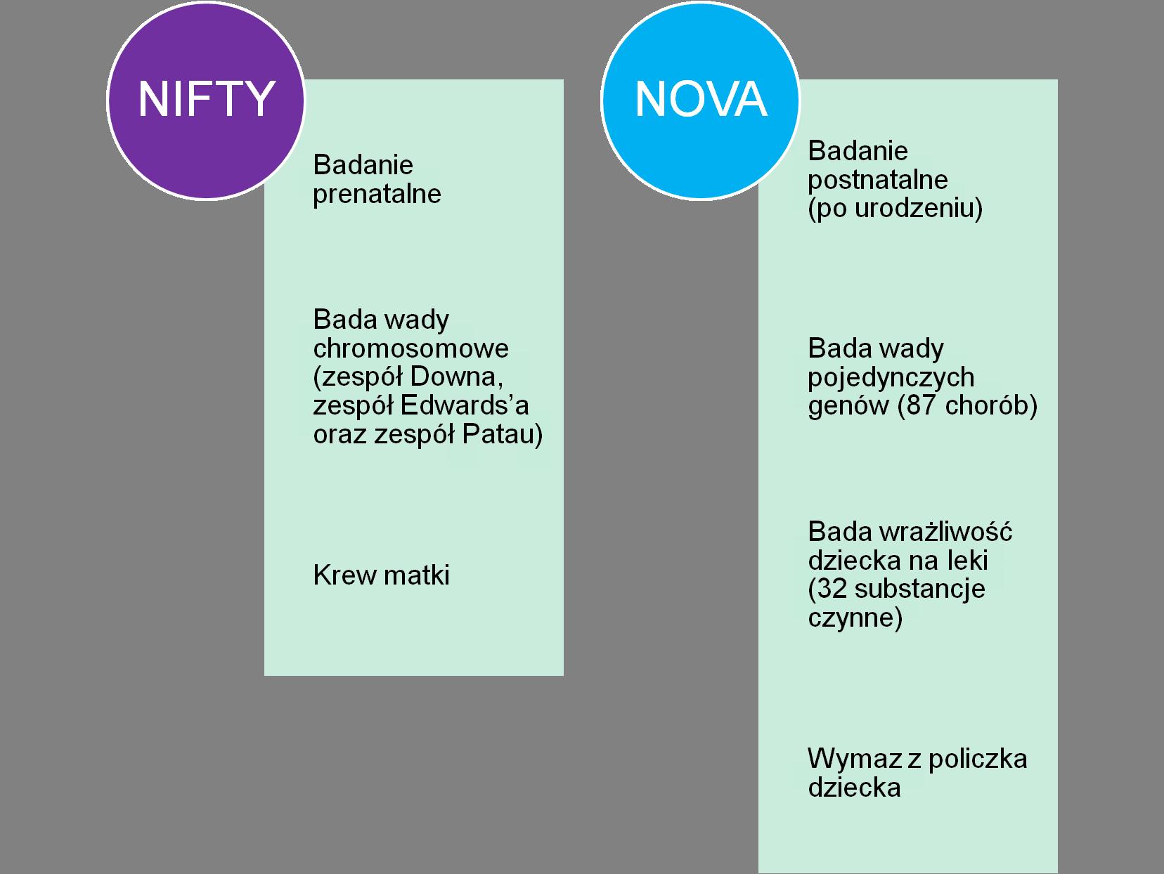 NIFTY i NOVA - porównanie