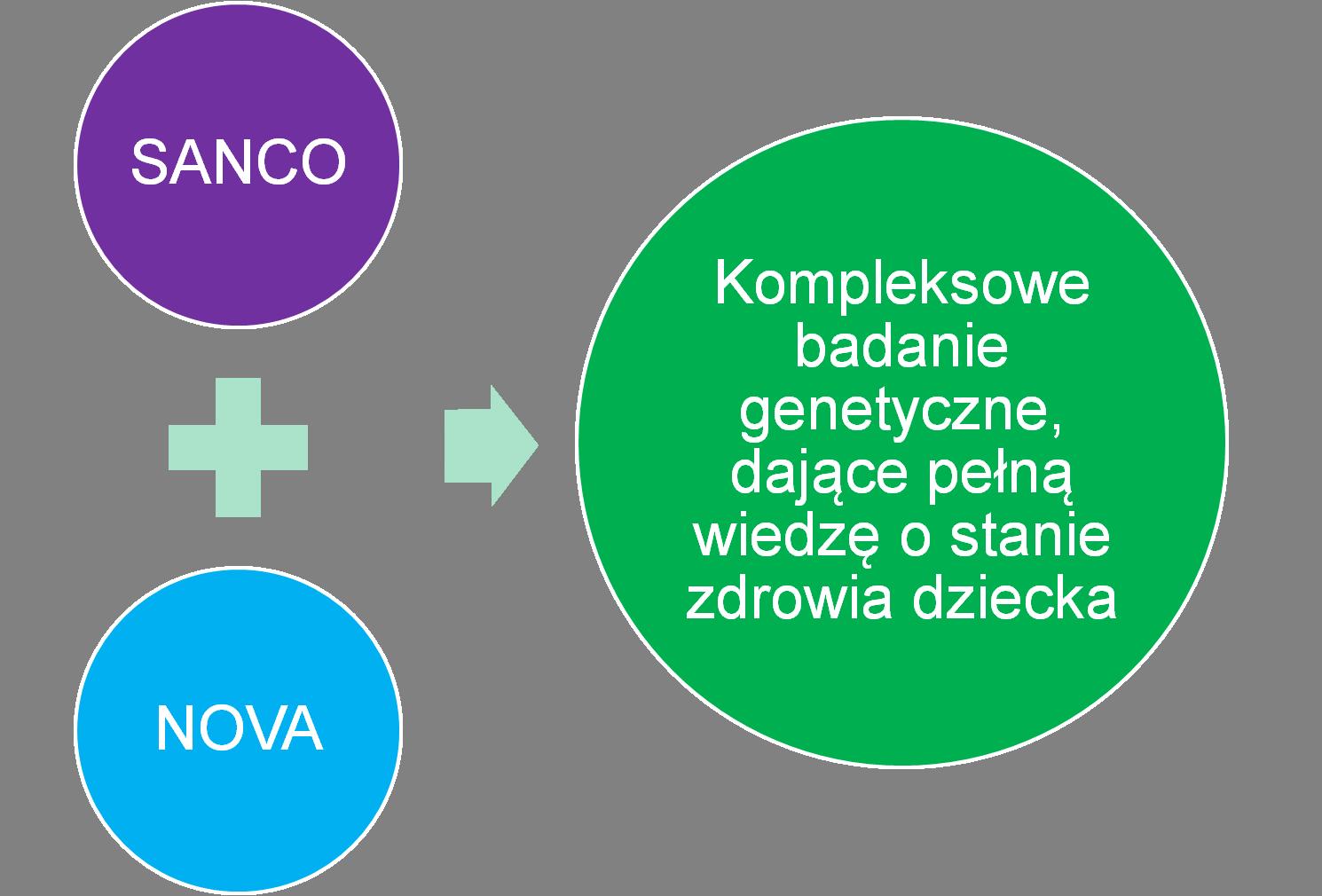 SANCO + NOVA - kompleksowe badanie genetyczne