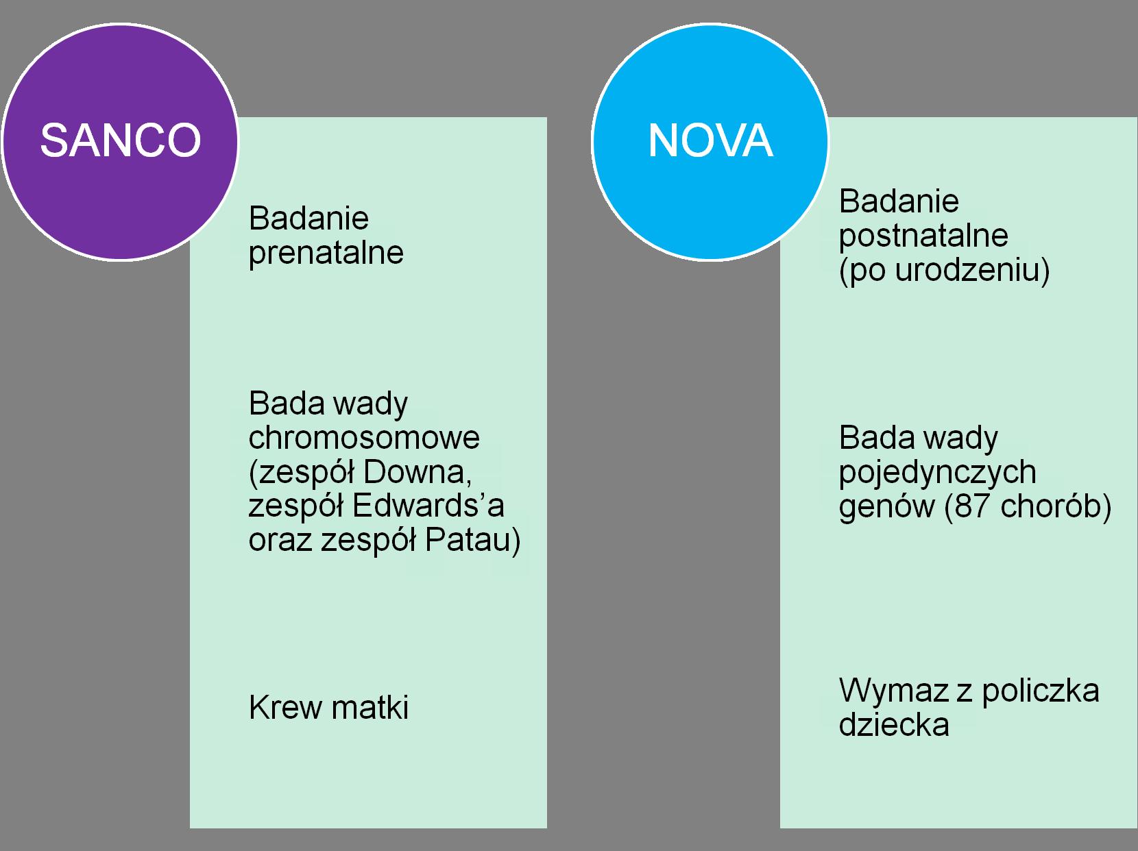SANCO i NOVA - porównanie
