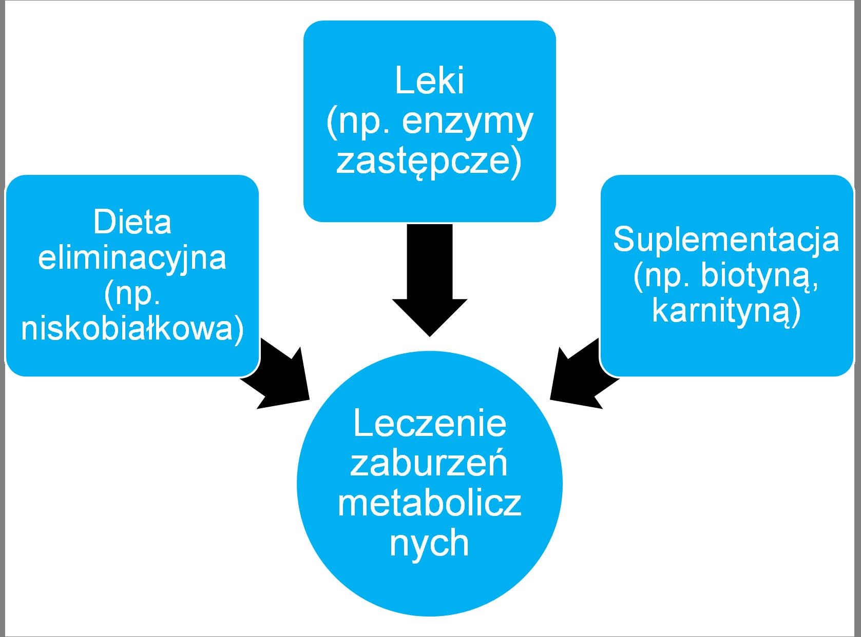 Jak leczy się zaburzenia metaboliczne?
