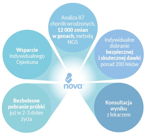badanie genetyczne dla dzieci Warszawa