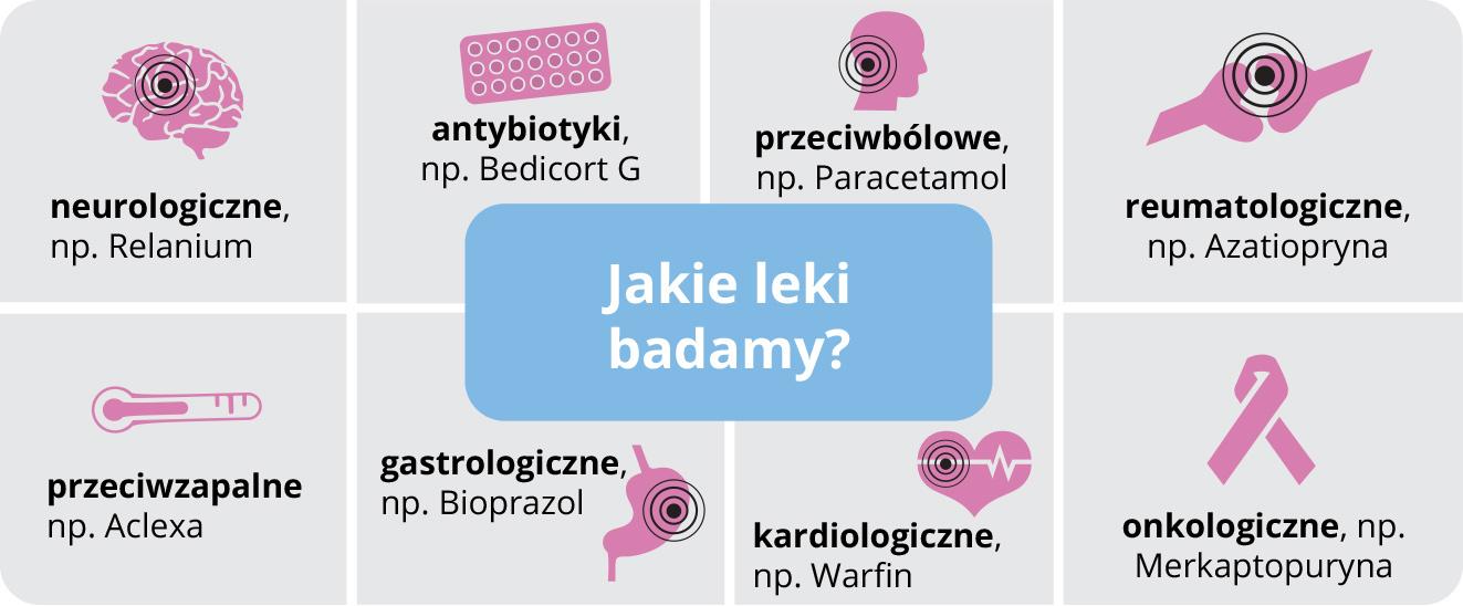 rodzaje badanych leków